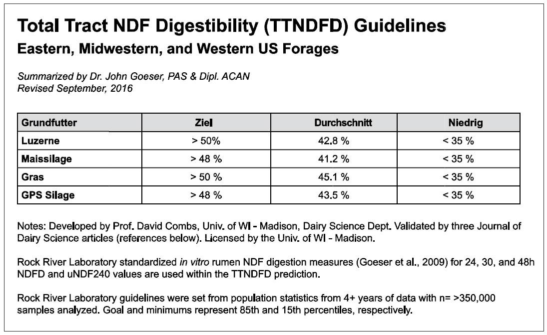 Der TTDNFD Wert wurde von Prof. Combs an der Universität Wisconsin-Madison entwickelt. Rock River Laboratory hat mit standardisierten in vitro Messungen der NDF Verdaulichkeit in 24,30 und 48 Stunden und den uNDF240 Werten die TTNDFD Werte und Empfehlungen ermittelt ( Goeser et. al, 2009). Die sich daraus ergebenden Empfehlungen wurden in mehr als 4 Jahren mit über 350.000 Datensätzen entwickelt.